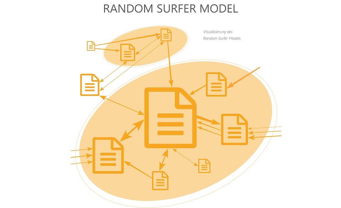 Der Aufbau des Random Surfer Modells