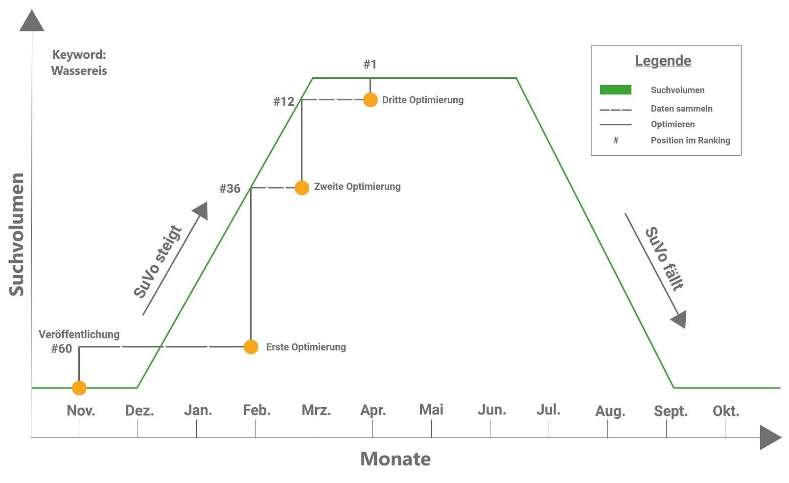 Iterative SEO-Maßnahmen zur Steigerung des Rankings in Suchmaschinen