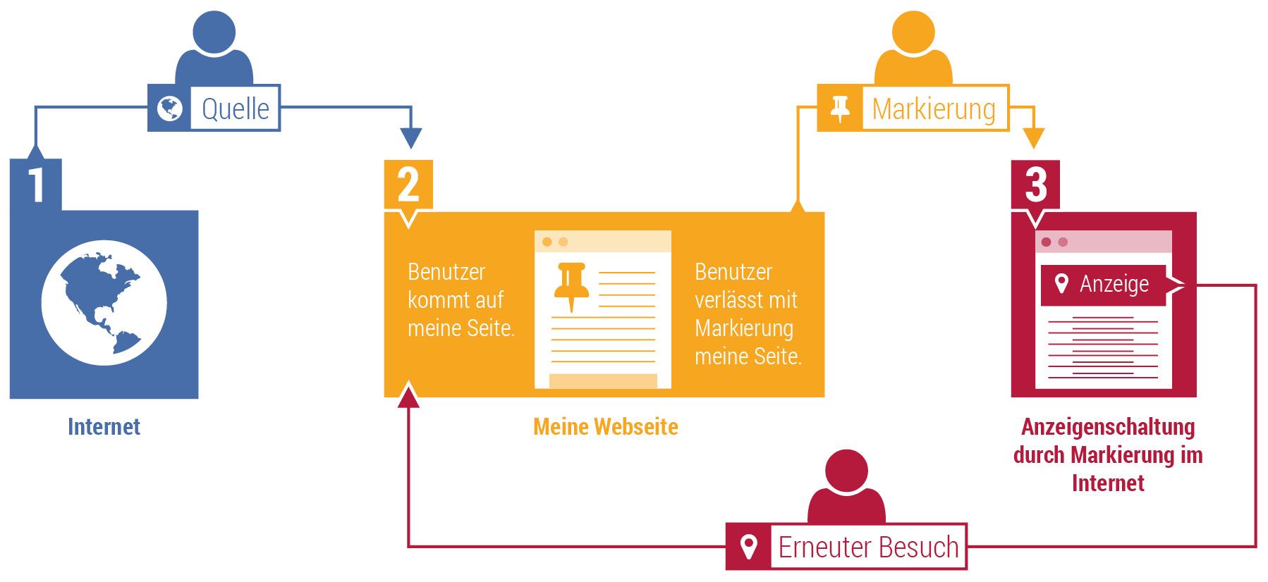 Schritte eines Webseitenbesuchers im Retargeting Prozess
