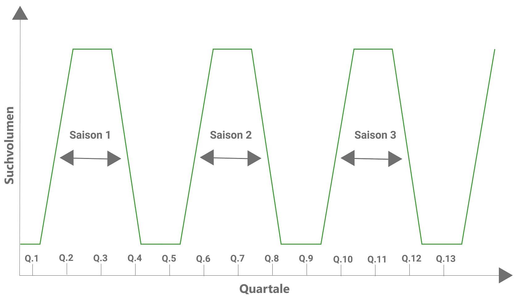 Vergleichen Sie Ihre saisonalen SEO-Maßnahmen miteinander