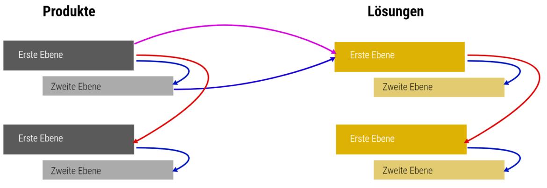 Linkjuice Verteilung in zwei verschiedenen Stämmen