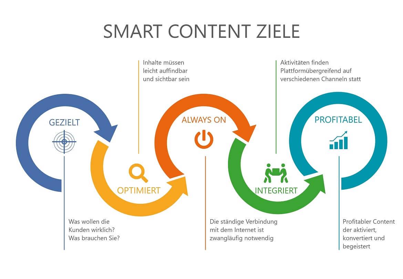 Smart Content braucht Smarte Ziele für die Steigerung der Kundenbindung und Kundenzufriedenheit