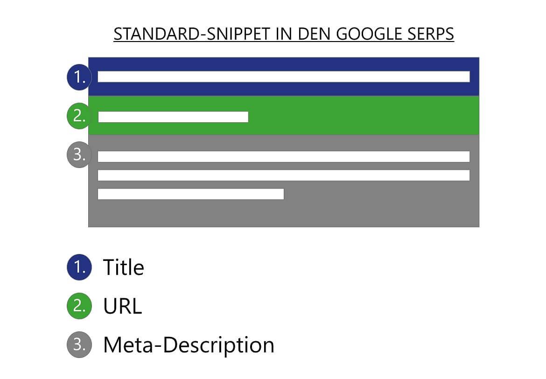 Aufbau eines Snippets, Title-tag, URL, Meta-Description