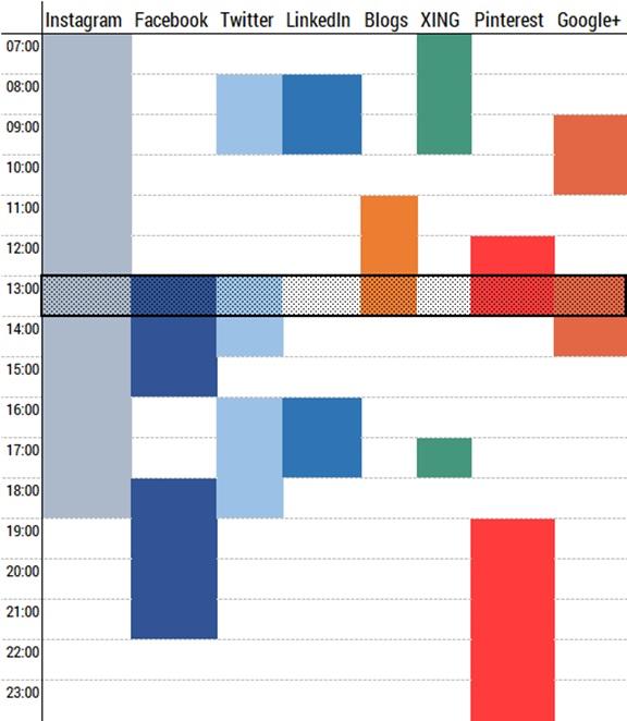 Stundentafel zu idealen Posting Zeiten in sozialen Netzwerken
