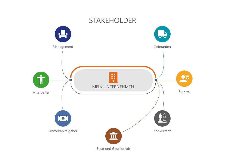 Stakeholder-Map eines Unternehmens mit verschiedenen Anspruchsgruppen