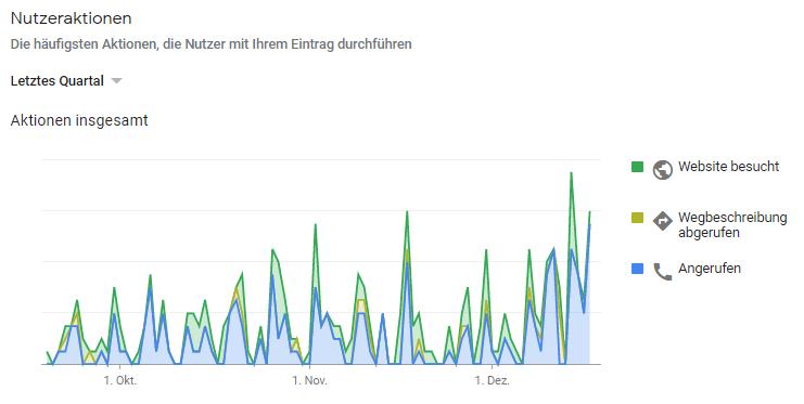 Steigende Interaktionszahlen bei google my business für die stadtwerke ostmünsterland