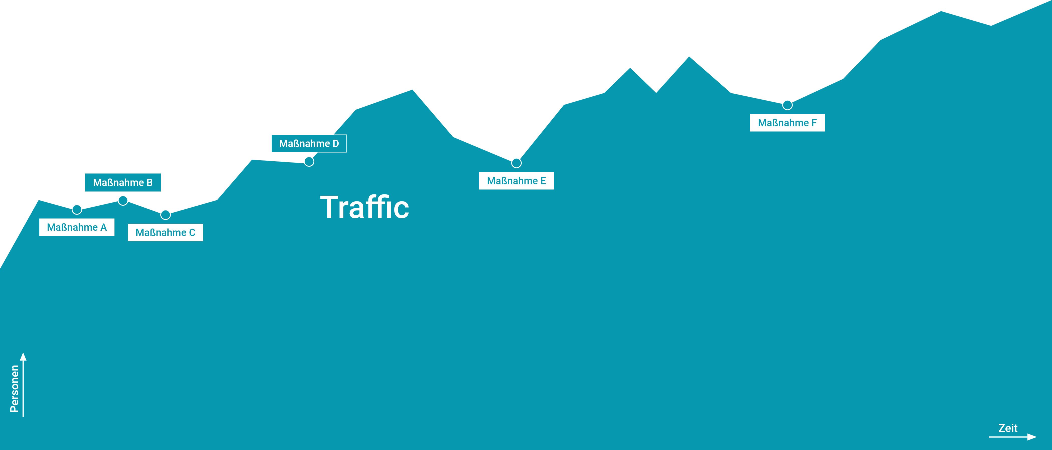 steigerung des website traffics