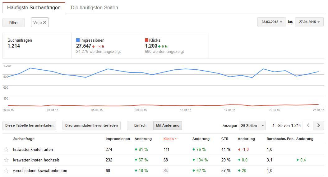 Suchanalyse in der Google Search Console