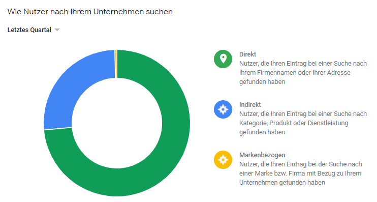 Suchanfragen in Google My Business