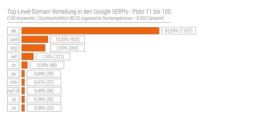 TLD Verteilung in den Google SERPs Seiten 11 bis 100 nach der Analyse von domaininvestment.de aus dem Jahr 2017