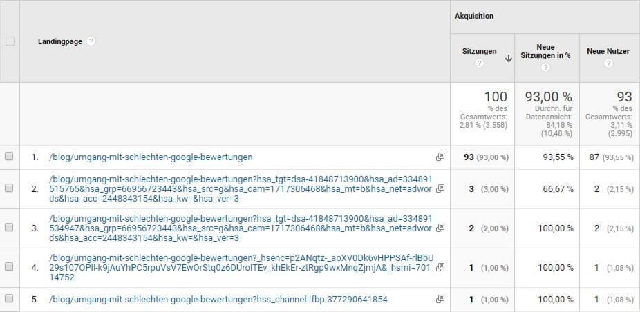 URLs mit HubSpot Parametern in Google Analytics
