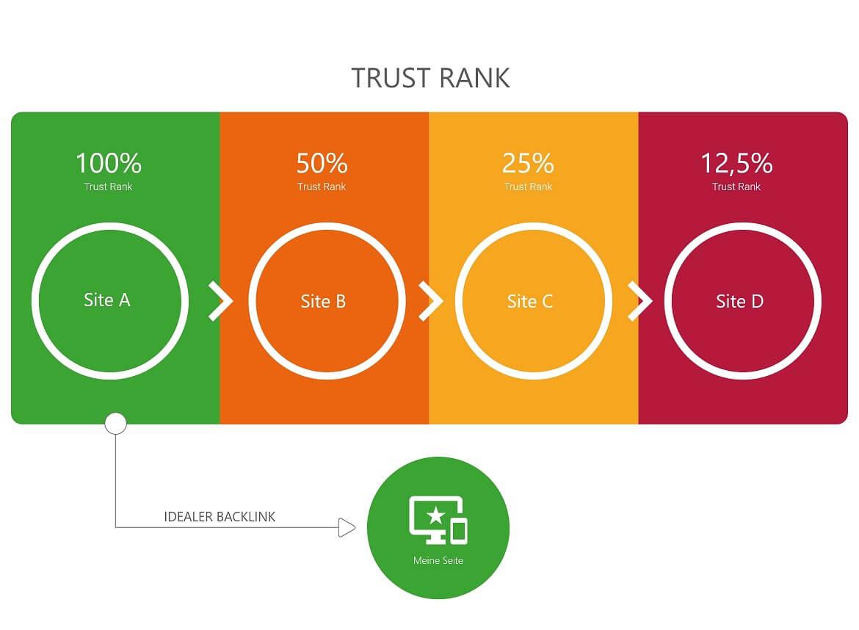Das TrustRank Verfahren
