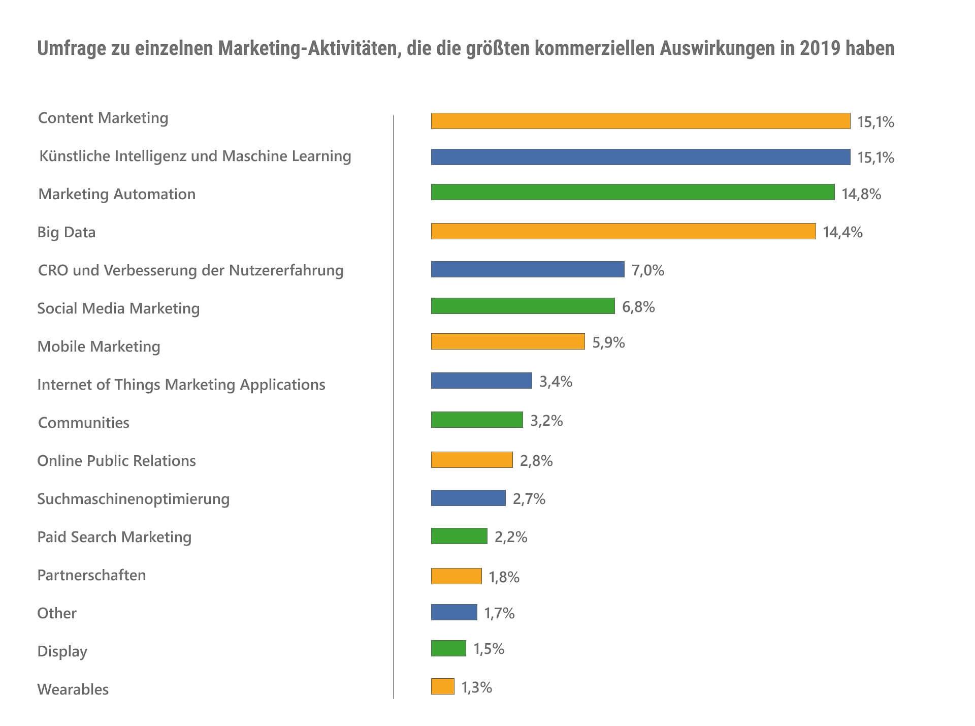 Umfragestatistik zu einzelnen Marketing Aktivitäten und den Impact der Auswirkungen in 2019