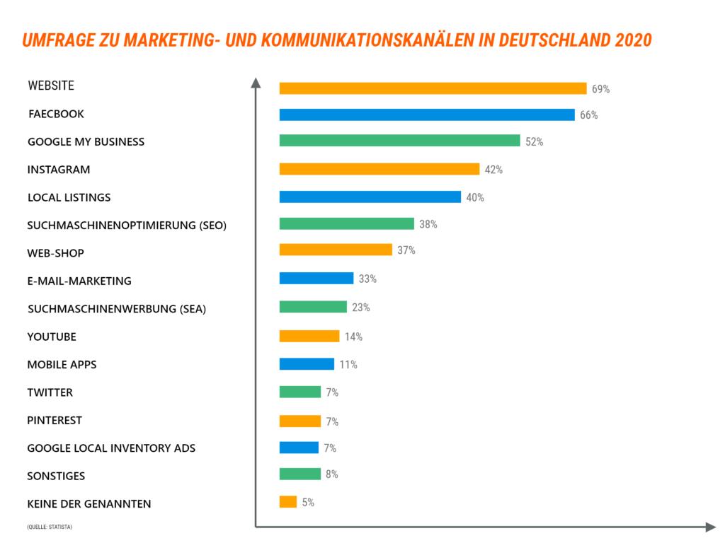 Umfragestatistik zur Aushwal von Online-Marekting-Kanälen