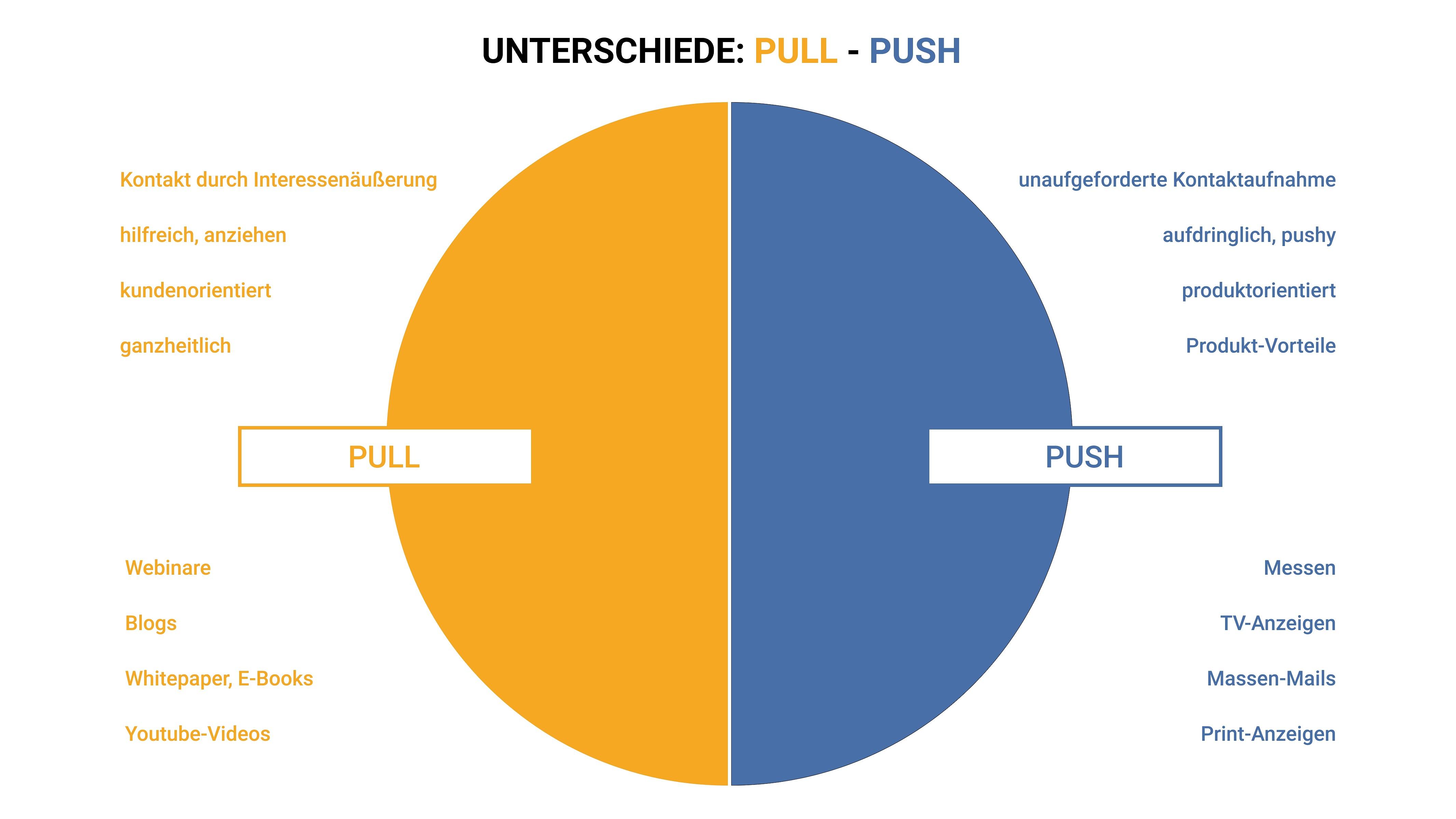 Unterschied Push / Pull Marketing