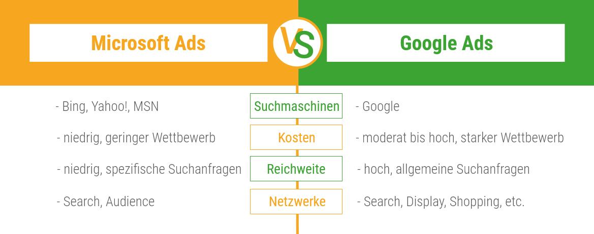 Direkter Vergleich der Eigenschaften von Microsoft Ads zu Google