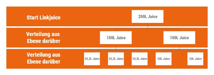 Verteilung des Linkjuice auf zwei Ebenen