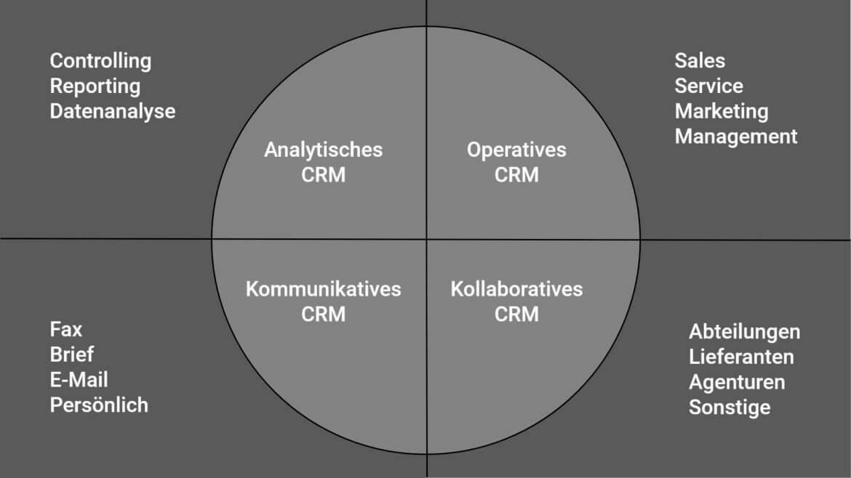 Ein CRM-System gliedert sich in vier Komponenten
