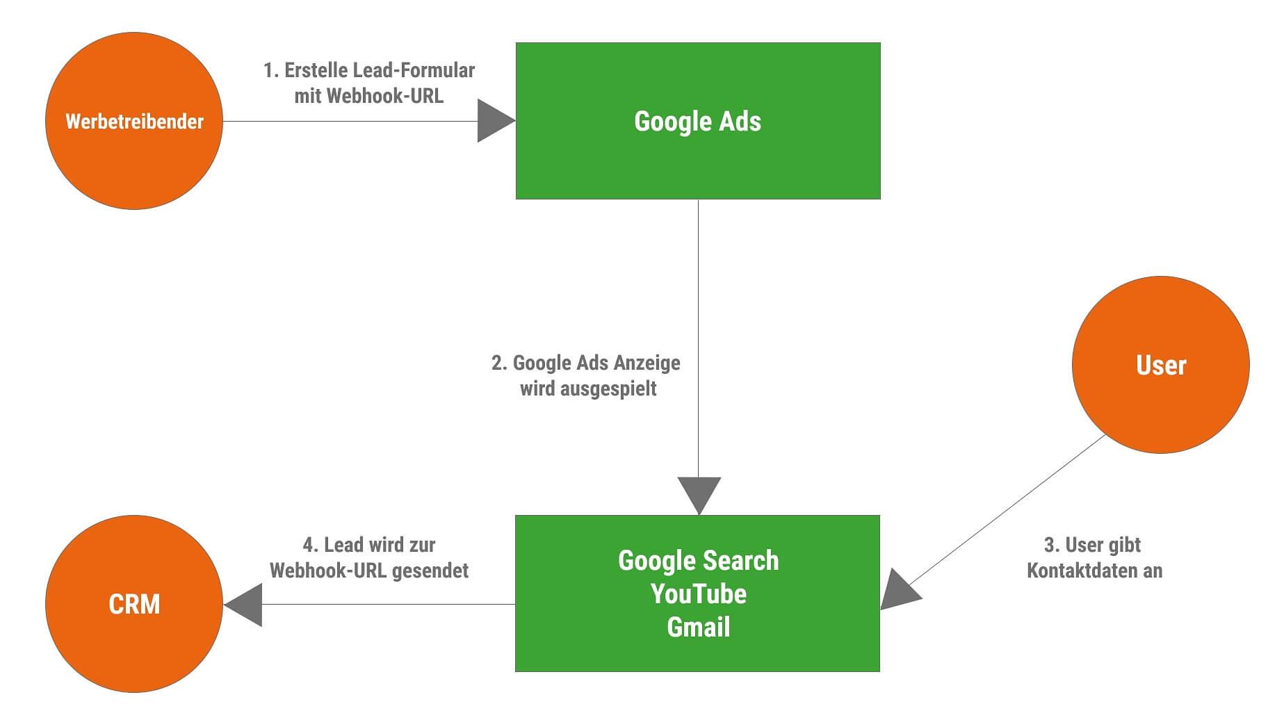 Integrieren Sie eine Webhook URL im Lead Formular