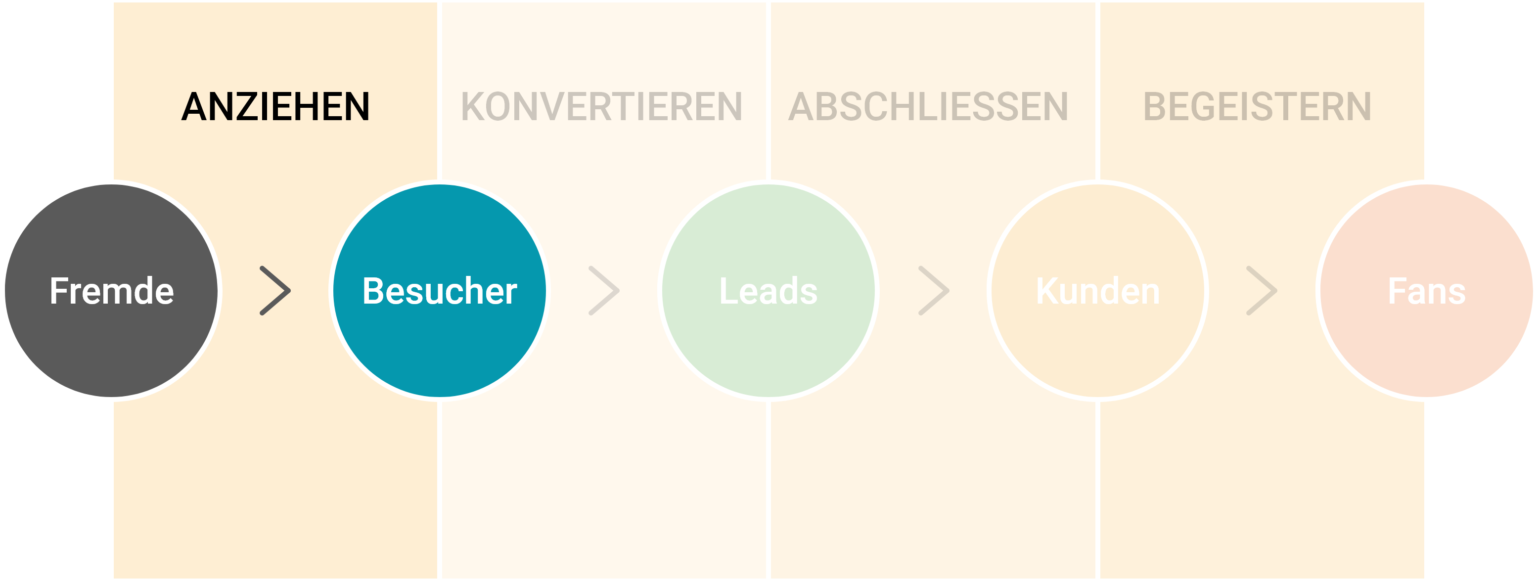 websitetraffic erhöhen durch Inbound Marketing
